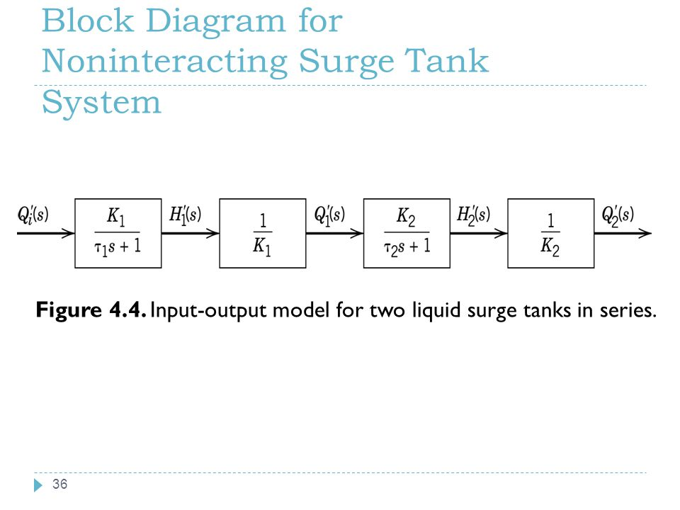 Block Diagram for Noninteracting Surge Tank System