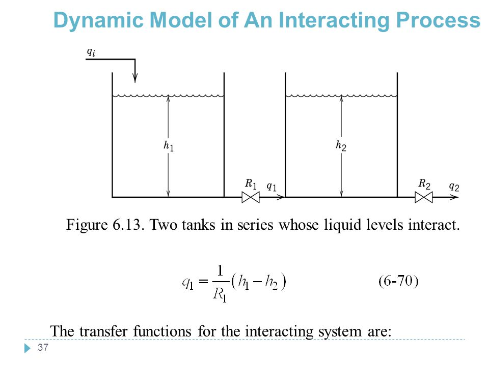 Dynamic Model of An Interacting Process