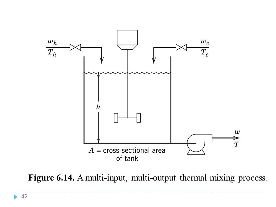 Chapter 6 Chapter 6 Figure 6.14. A multi-input, multi-output thermal mixing process.