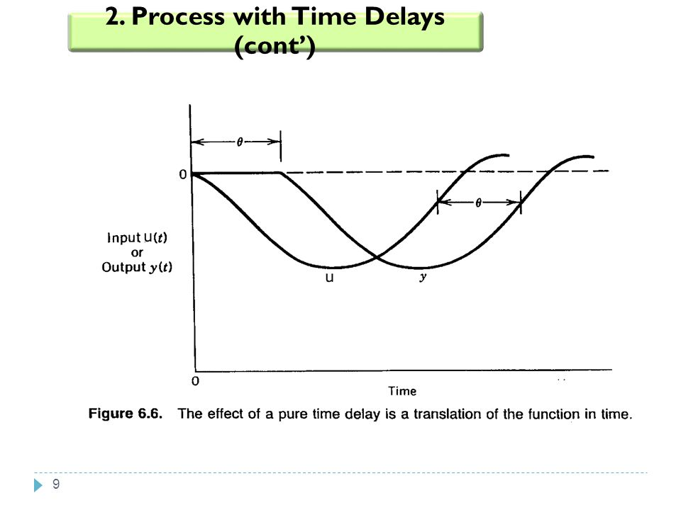 2. Process with Time Delays (cont')