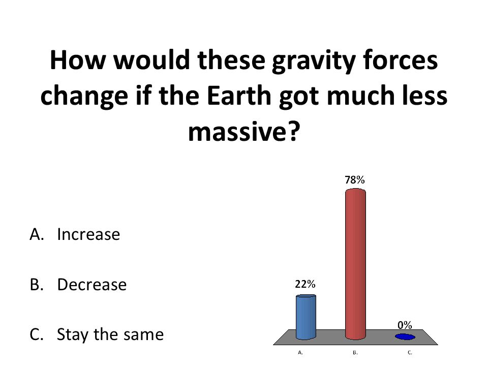How would these gravity forces change if the Earth got much less massive