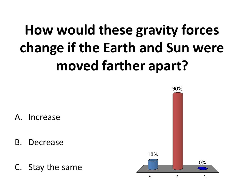 How would these gravity forces change if the Earth and Sun were moved farther apart