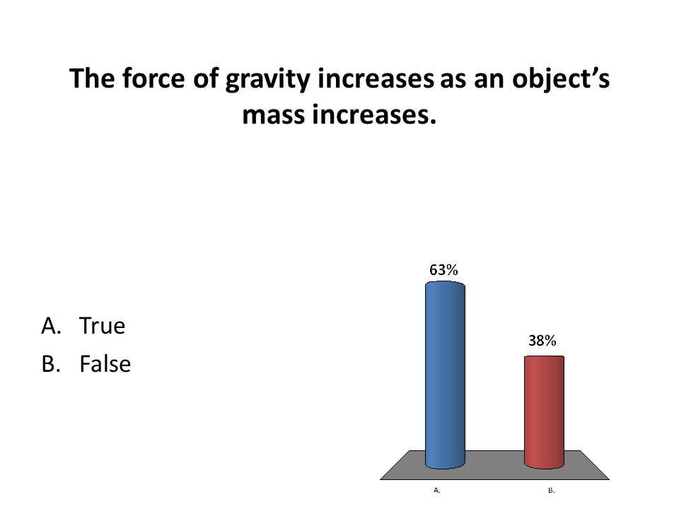 The force of gravity increases as an object's mass increases.