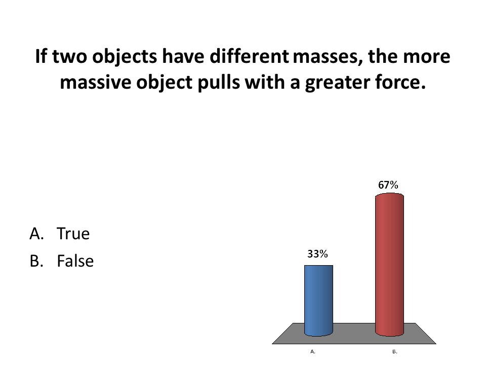 If two objects have different masses, the more massive object pulls with a greater force.