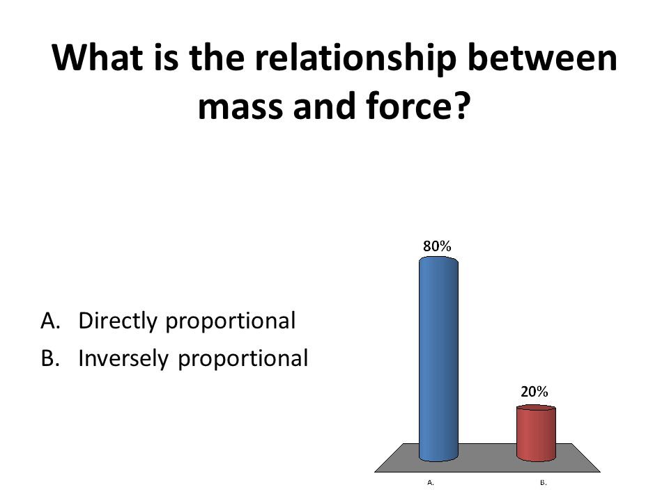 What is the relationship between mass and force