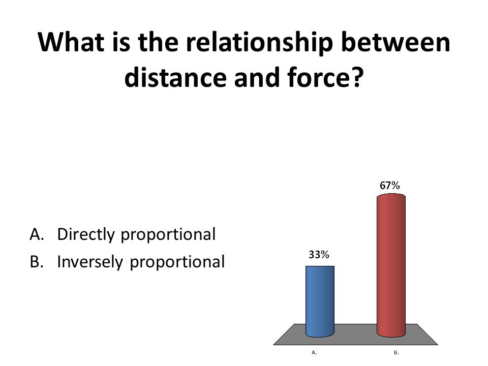 What is the relationship between distance and force