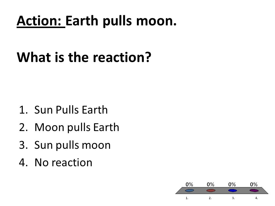 Action: Earth pulls moon. What is the reaction