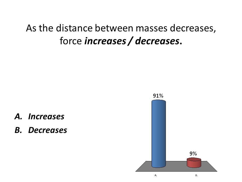As the distance between masses decreases, force increases / decreases.