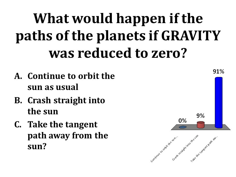 What would happen if the paths of the planets if GRAVITY was reduced to zero