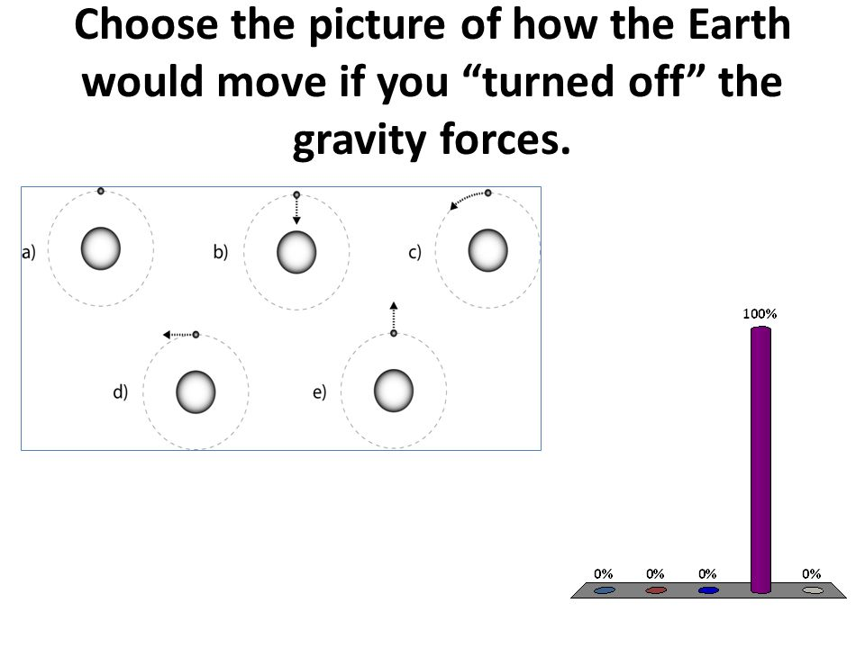Choose the picture of how the Earth would move if you turned off the gravity forces.