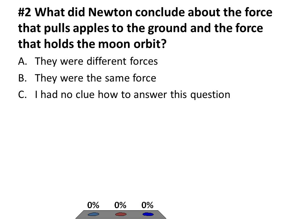 #2 What did Newton conclude about the force that pulls apples to the ground and the force that holds the moon orbit