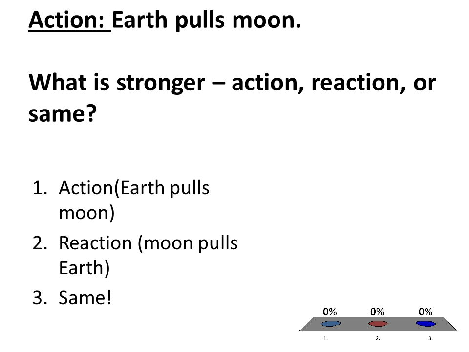 Action: Earth pulls moon. What is stronger – action, reaction, or same