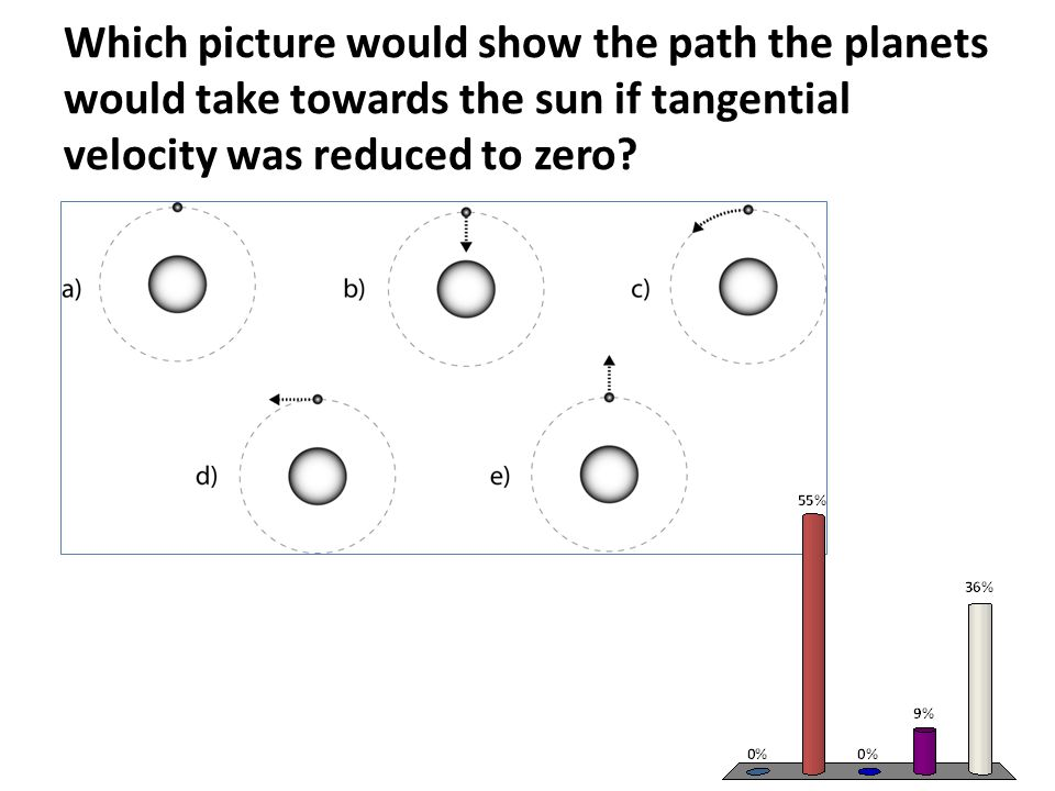 Which picture would show the path the planets would take towards the sun if tangential velocity was reduced to zero