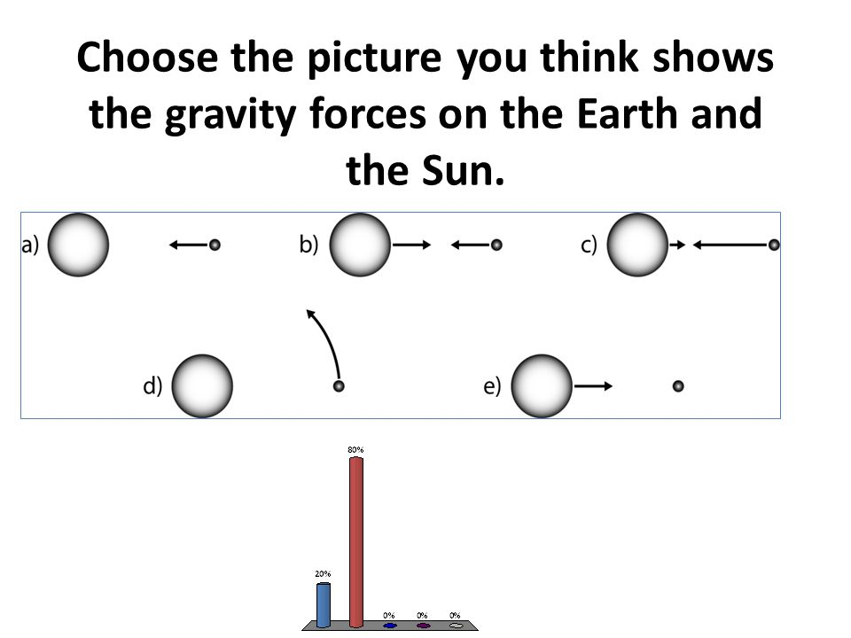 Choose the picture you think shows the gravity forces on the Earth and the Sun.