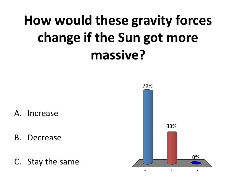How would these gravity forces change if the Sun got more massive