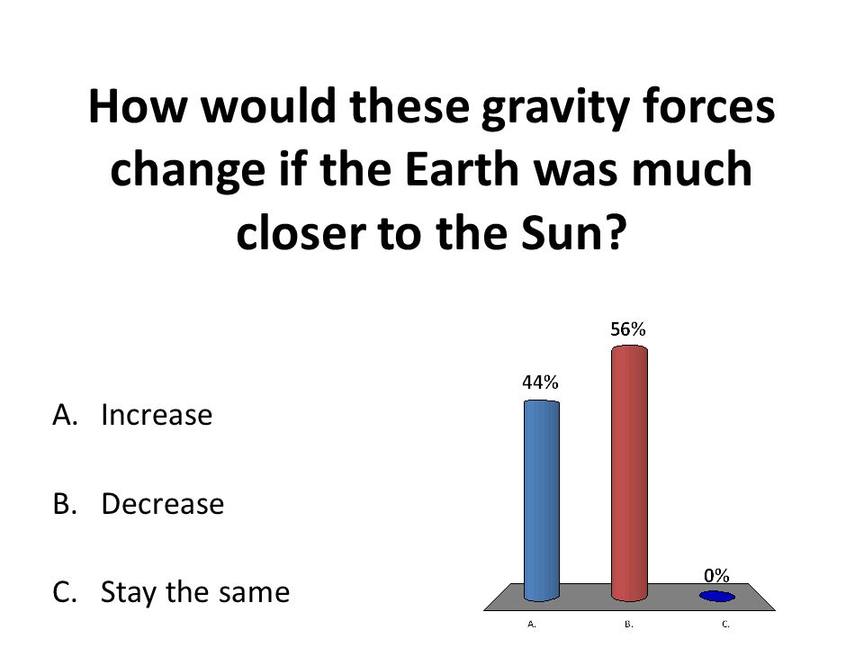 How would these gravity forces change if the Earth was much closer to the Sun
