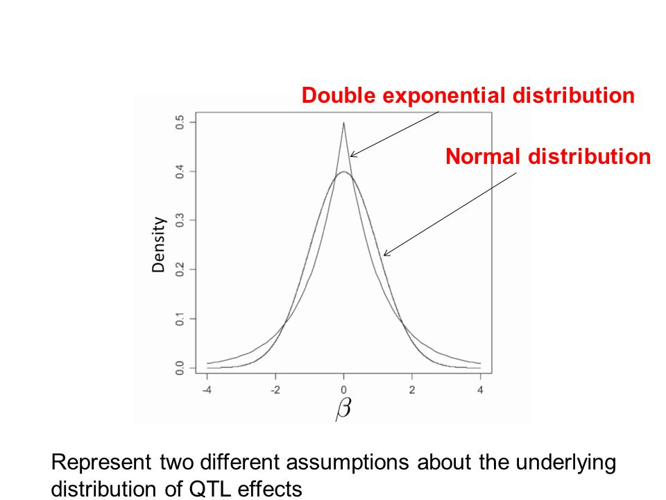 Double exponential distribution