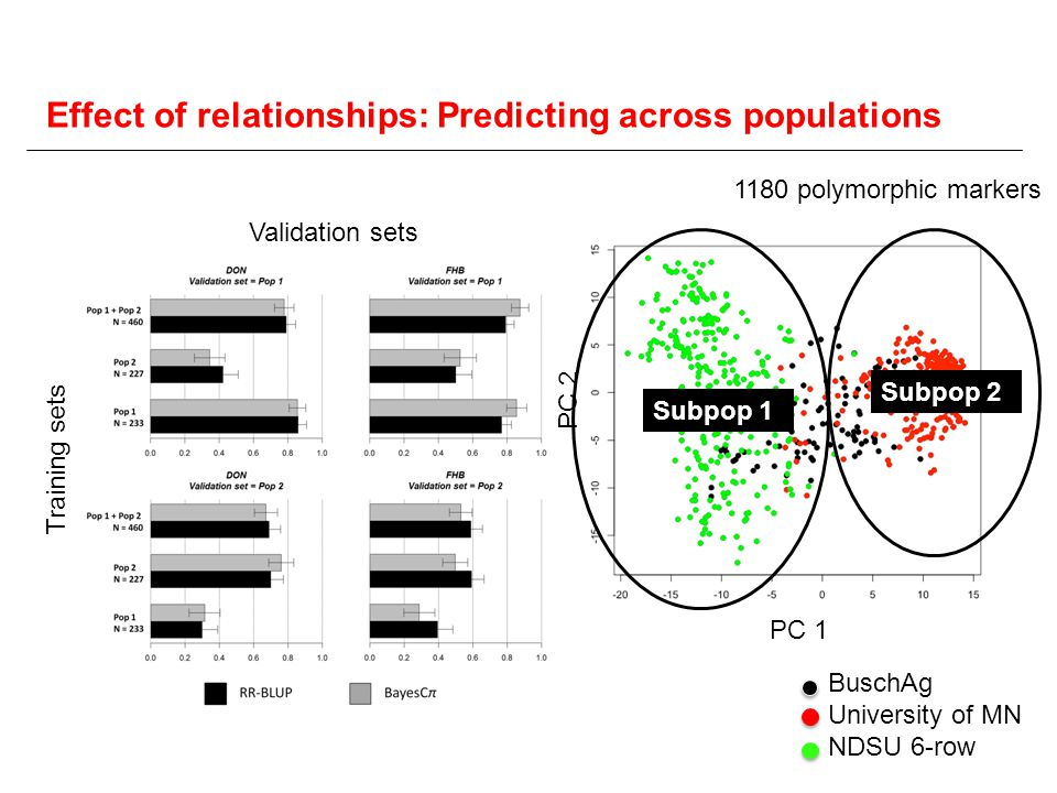 Effect of relationships: Predicting across populations