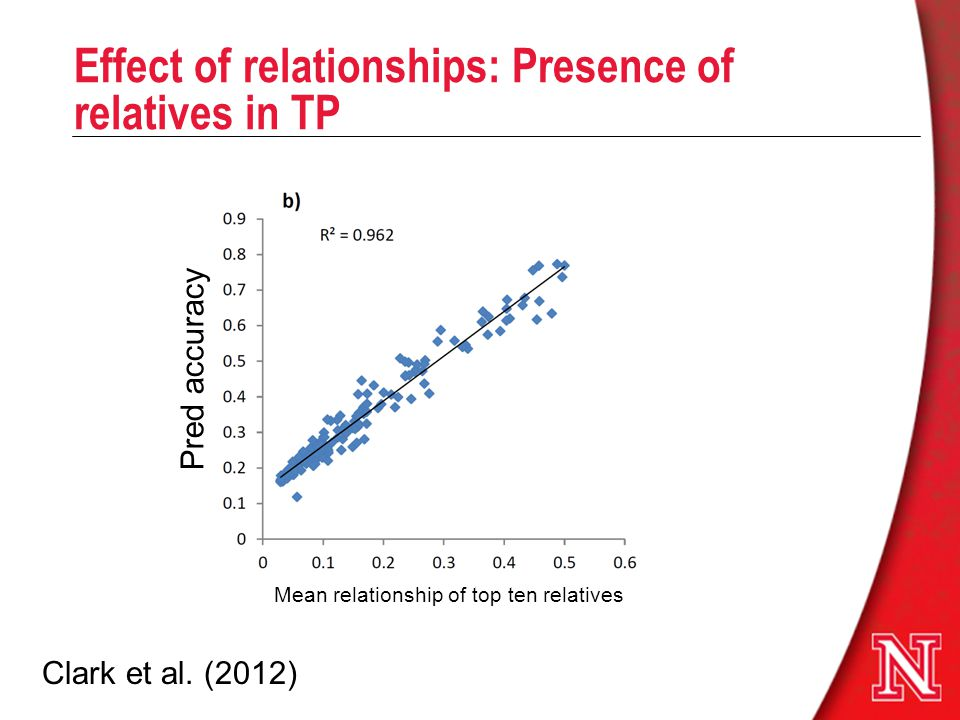 Effect of relationships: Presence of relatives in TP
