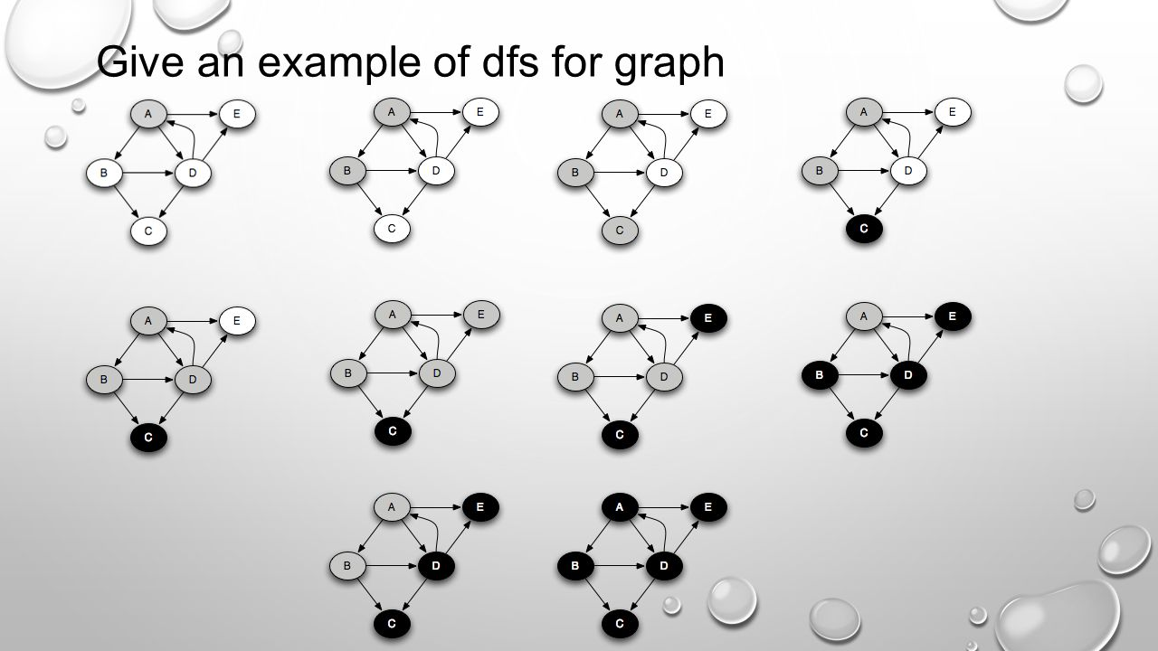 Give an example of dfs for graph