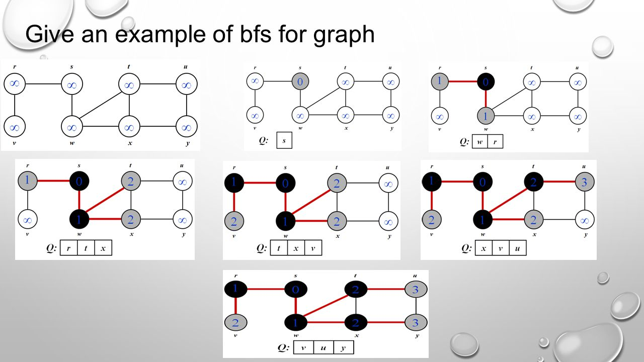Give an example of bfs for graph