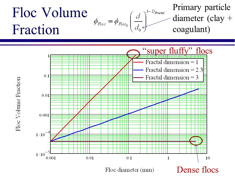 Floc Volume Fraction Primary particle diameter (clay + coagulant)