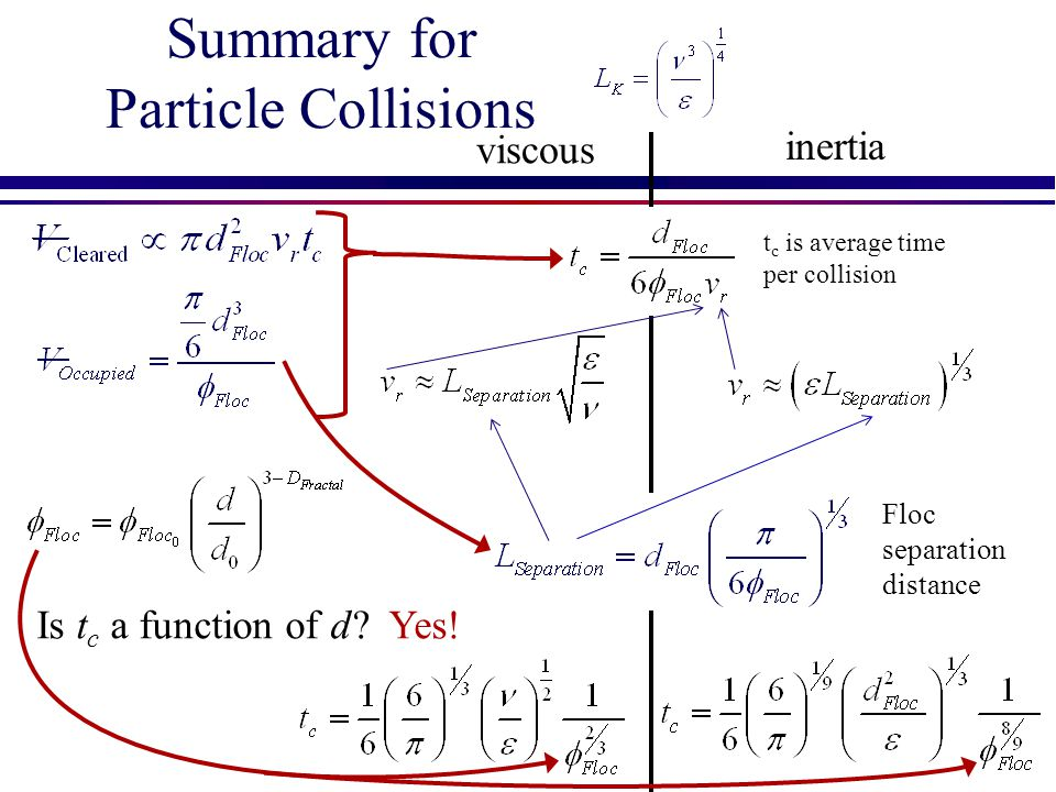 Summary for Particle Collisions