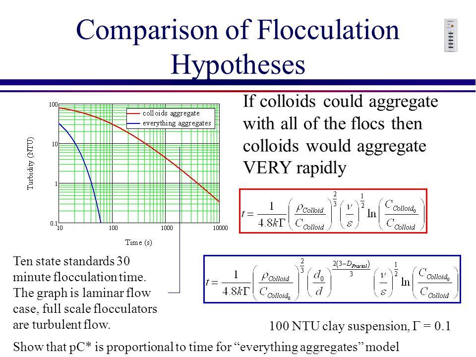 Comparison of Flocculation Hypotheses