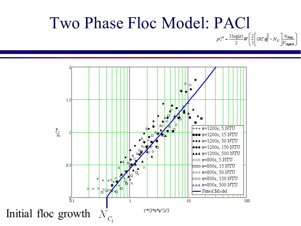 Two Phase Floc Model: PACl