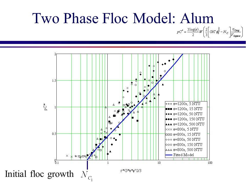 Two Phase Floc Model: Alum