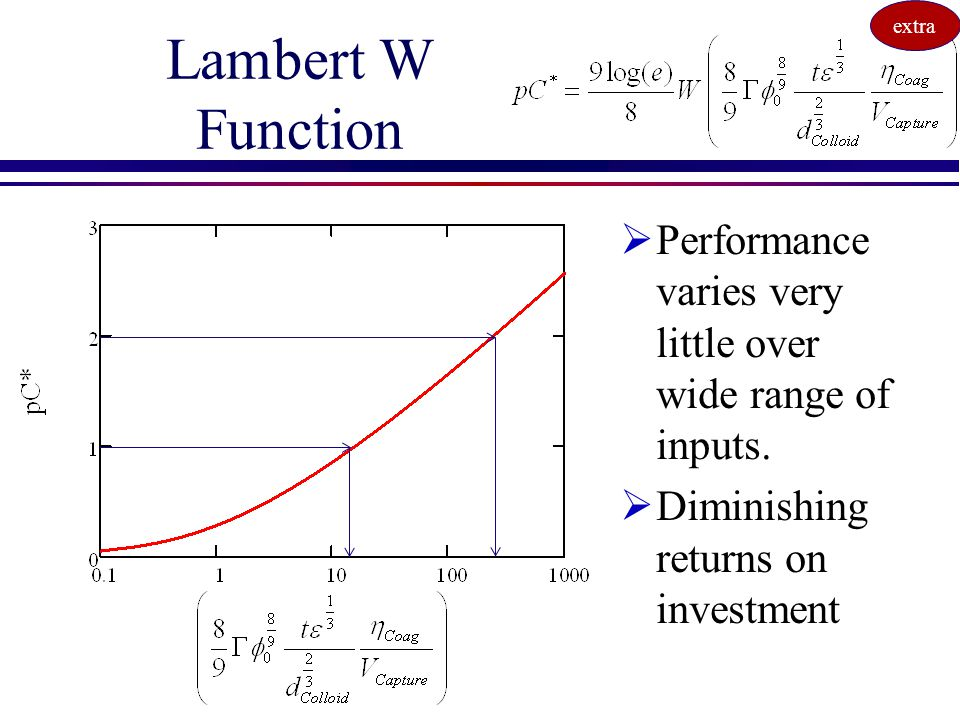 extra Lambert W Function. Performance varies very little over wide range of inputs. Diminishing returns on investment.
