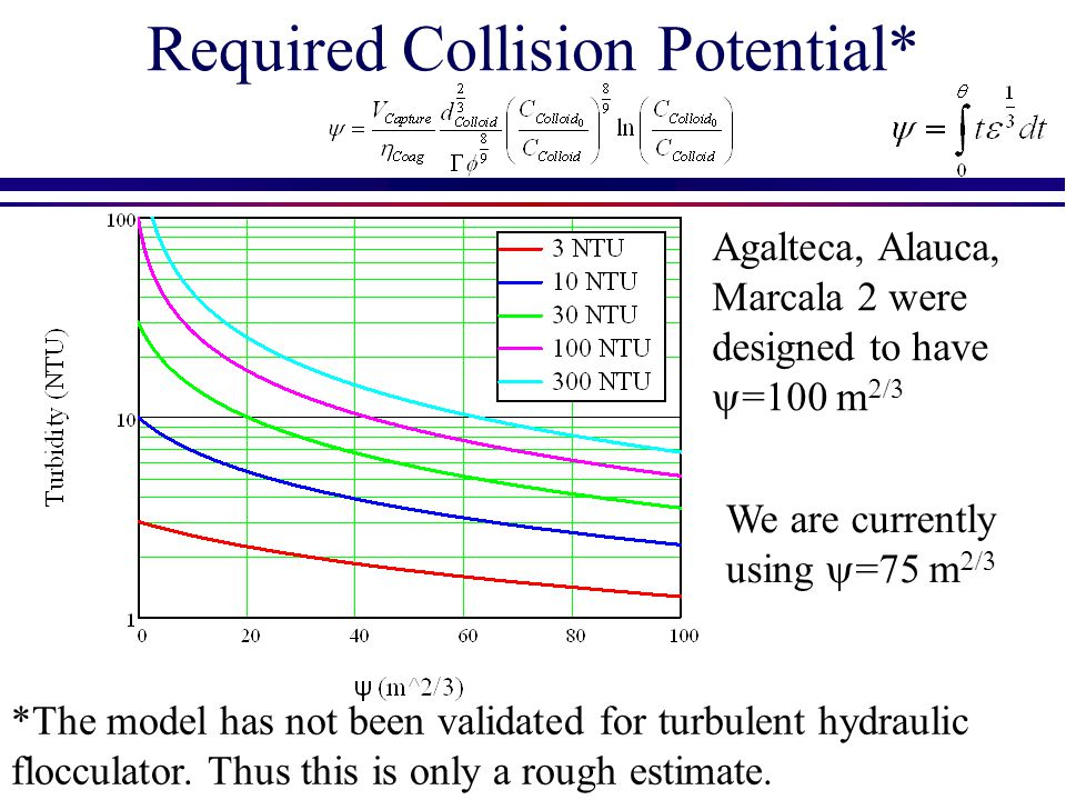 Required Collision Potential*