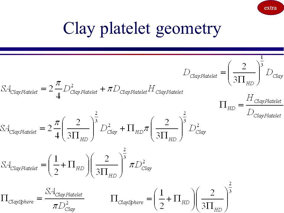 Clay platelet geometry