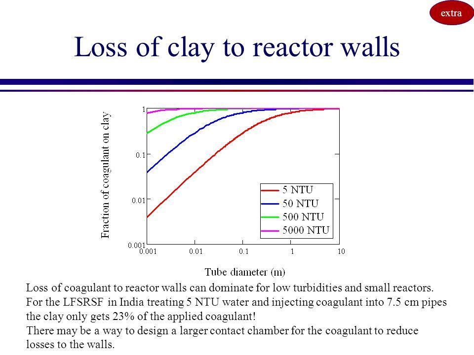 Loss of clay to reactor walls