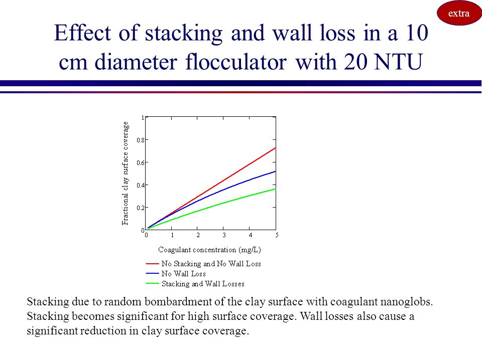 extra Effect of stacking and wall loss in a 10 cm diameter flocculator with 20 NTU.