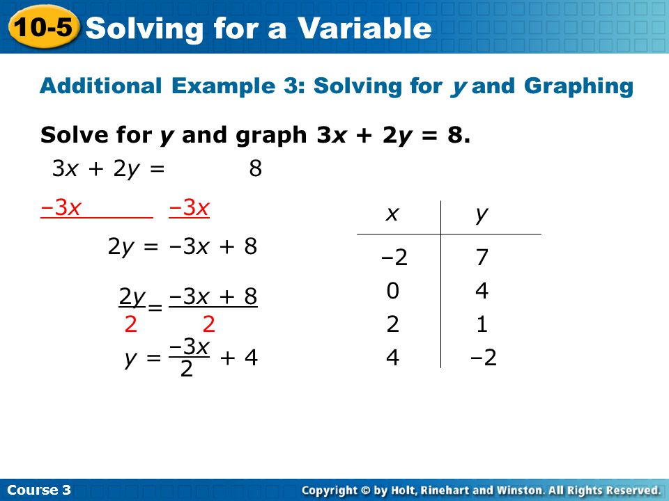Additional Example 3: Solving for y and Graphing