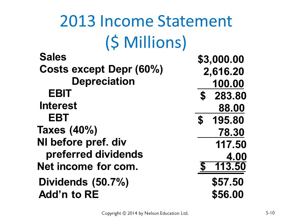 2013 Income Statement ($ Millions)
