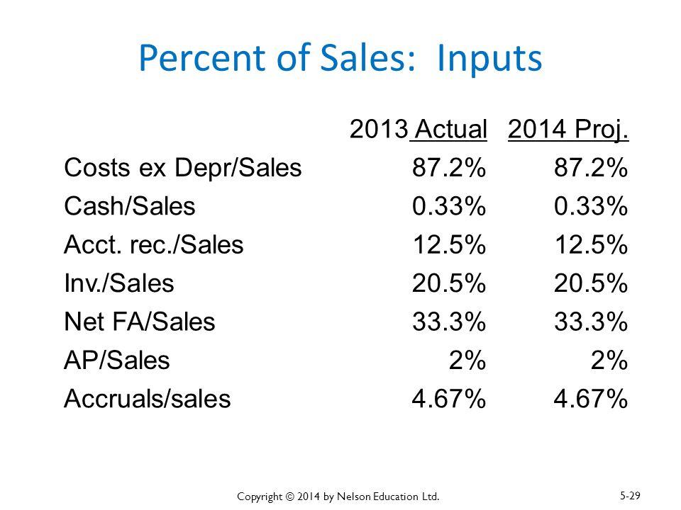 Percent of Sales: Inputs