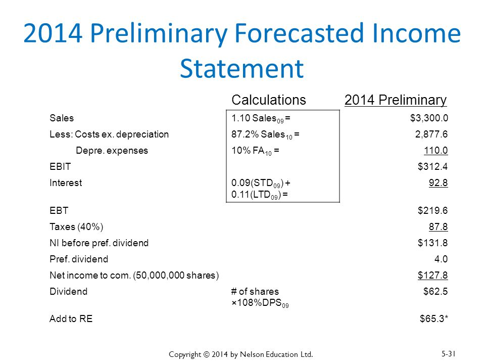 2014 Preliminary Forecasted Income Statement