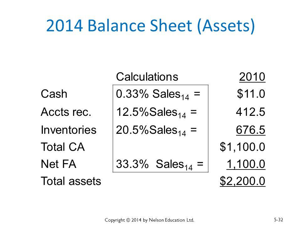 2014 Balance Sheet (Assets)