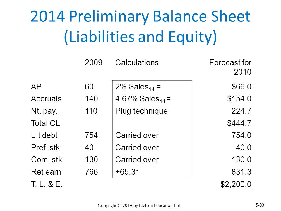 2014 Preliminary Balance Sheet (Liabilities and Equity)
