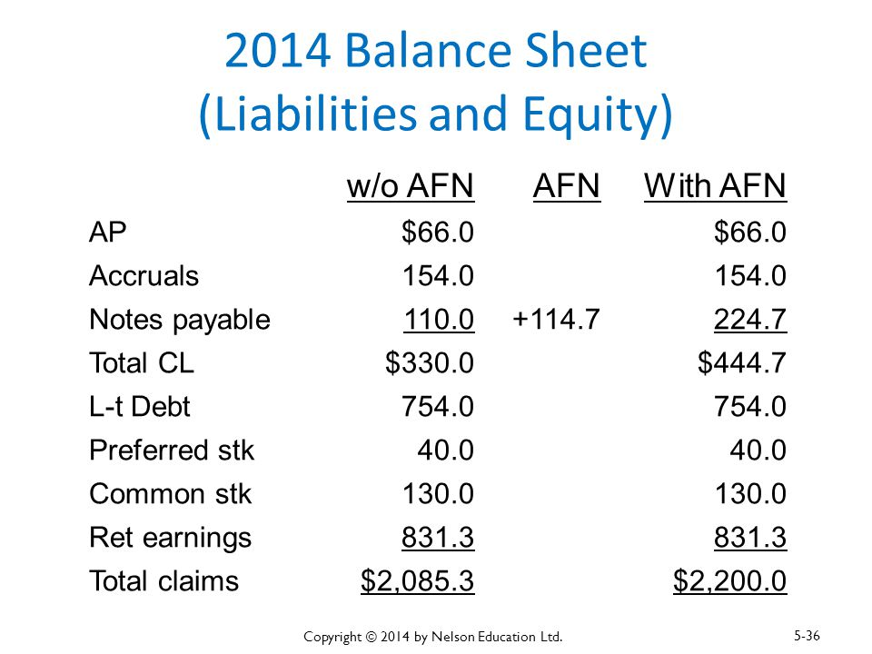 2014 Balance Sheet (Liabilities and Equity)