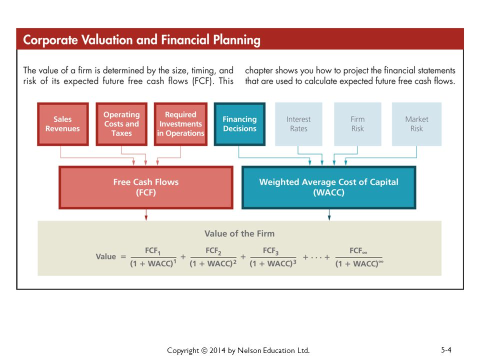 Financial Planning And Forecasting Financial Statements Ppt Download