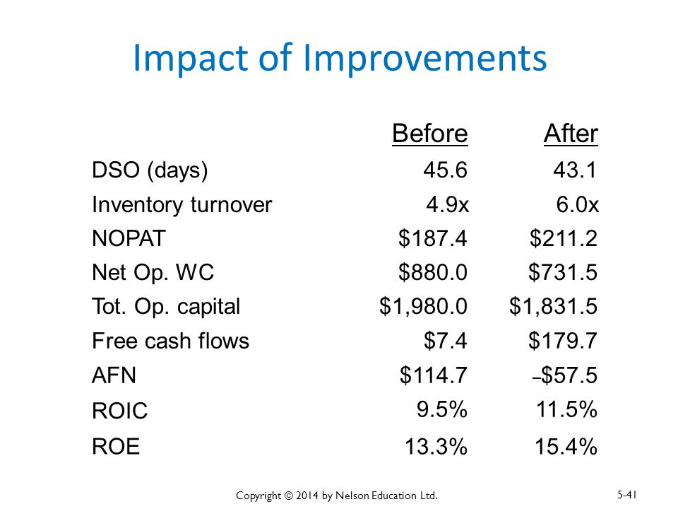 Impact of Improvements