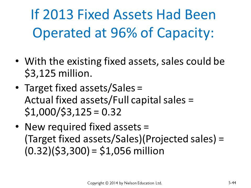 If 2013 Fixed Assets Had Been Operated at 96% of Capacity: