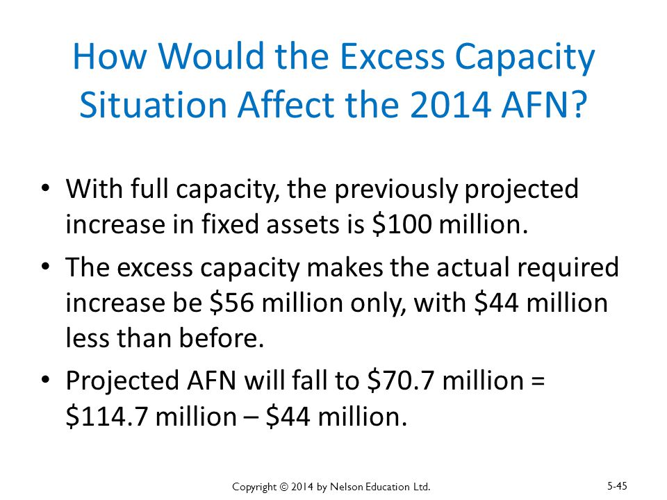 How Would the Excess Capacity Situation Affect the 2014 AFN