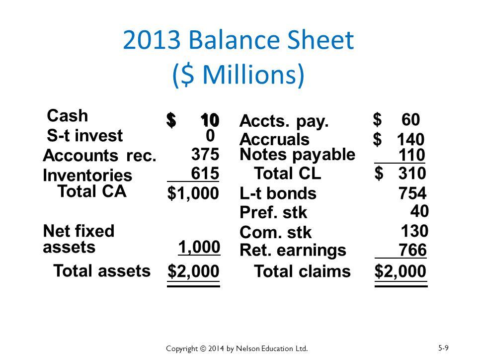 2013 Balance Sheet ($ Millions)