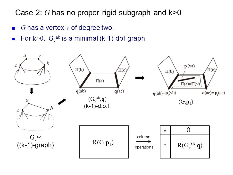 Case 2: G has no proper rigid subgraph and k>0