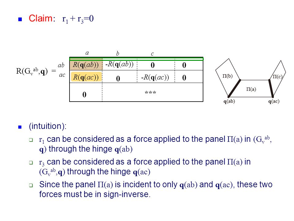 Claim: r1 + r3=0 (intuition): R(Gvab,q) =