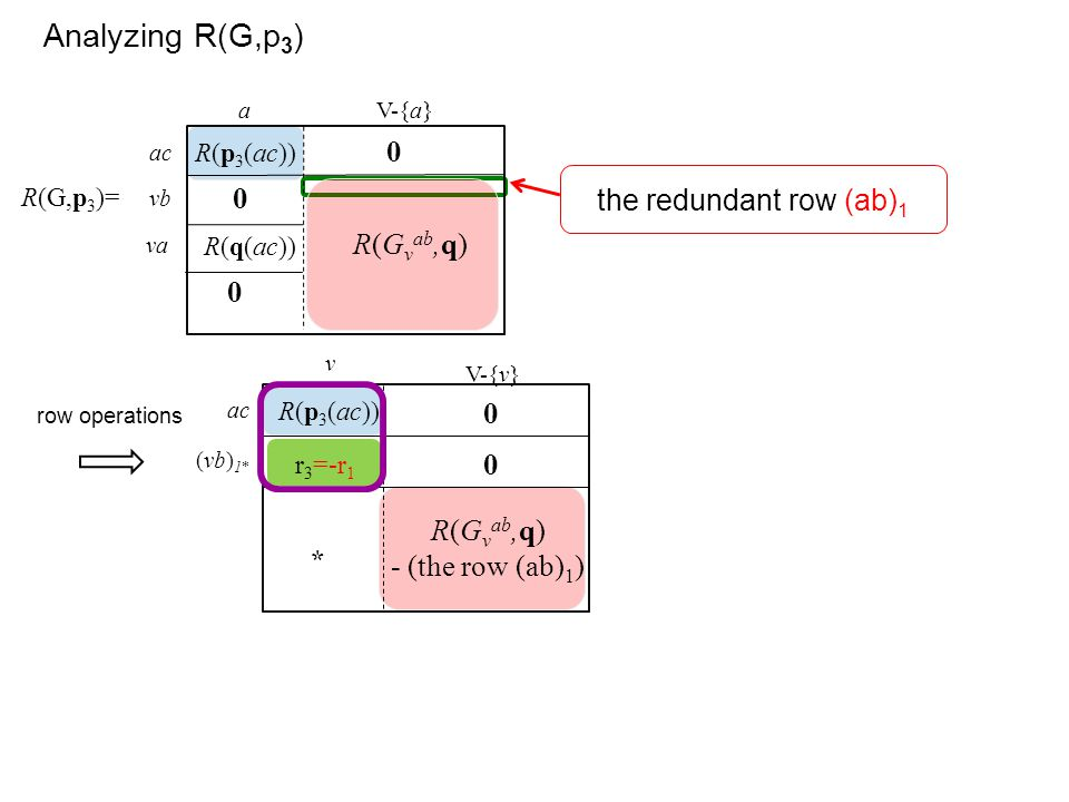 Analyzing R(G,p3) the redundant row (ab)1 R(Gvab,q) R(Gvab,q)